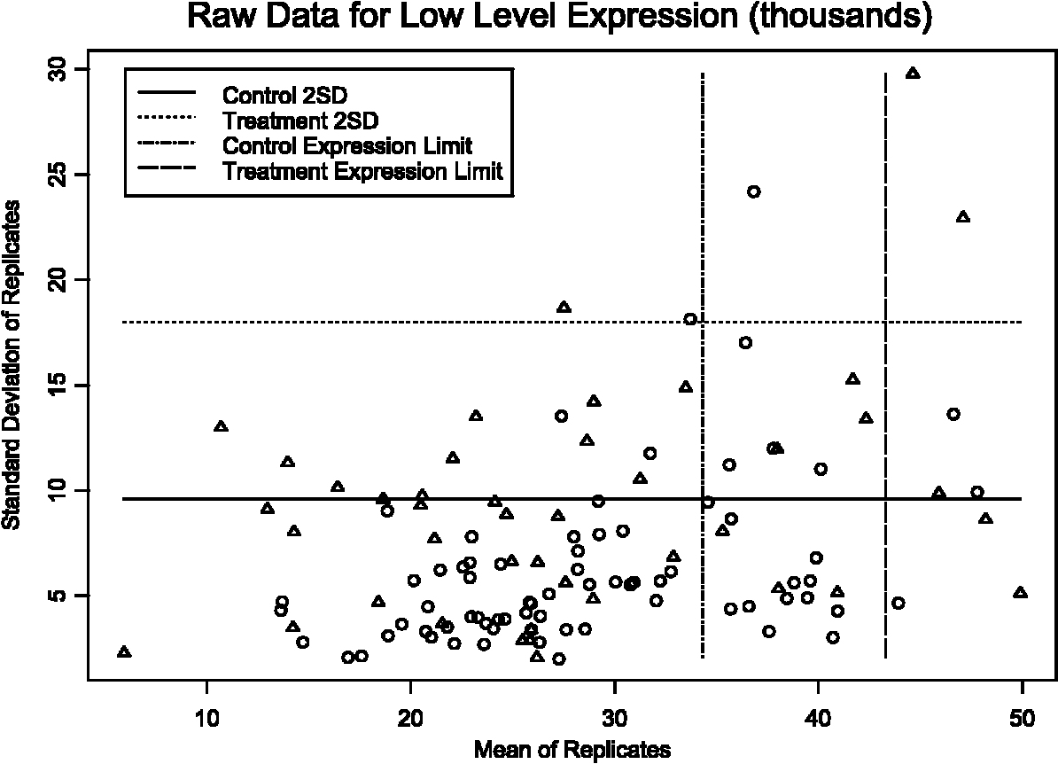 A Model For Measurement Error Gene Expression Arrays