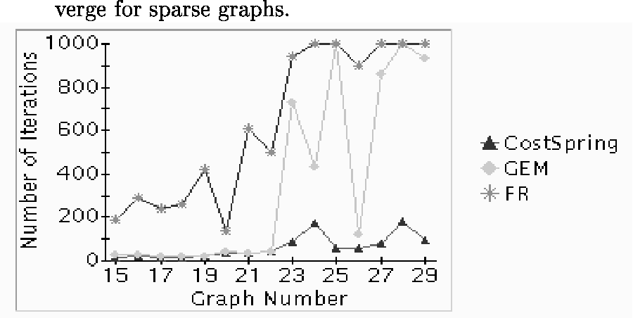 PDF] An Improved Spring-based Graph Embedding Algorithm and