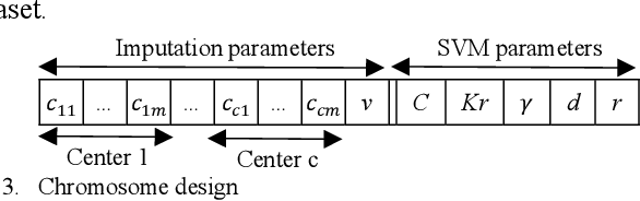 Figure 3 for Machine learning with incomplete datasets using multi-objective optimization models
