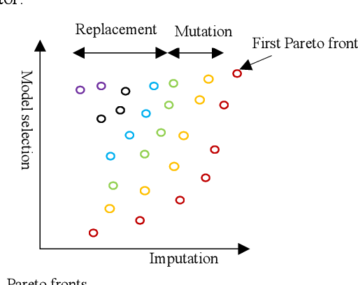 Figure 4 for Machine learning with incomplete datasets using multi-objective optimization models