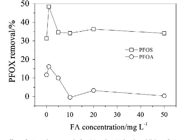 Figure 4 from Removal of perfluorooctane sulfonate (PFOS