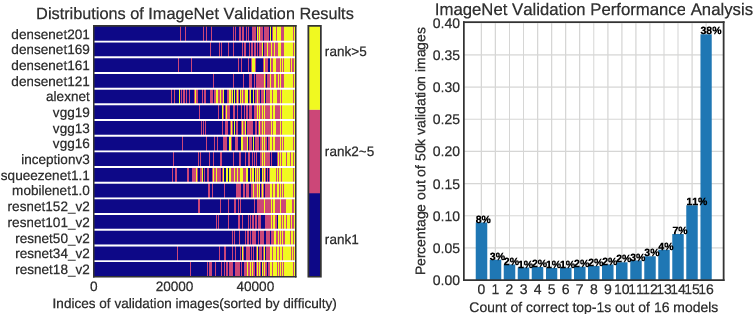 Figure 1 for Progressive Neural Networks for Image Classification