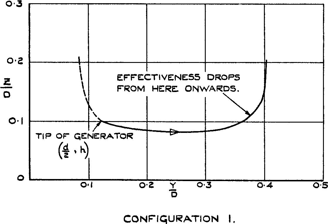 Figure 14 from Free-flight tests of vortex generator configurations