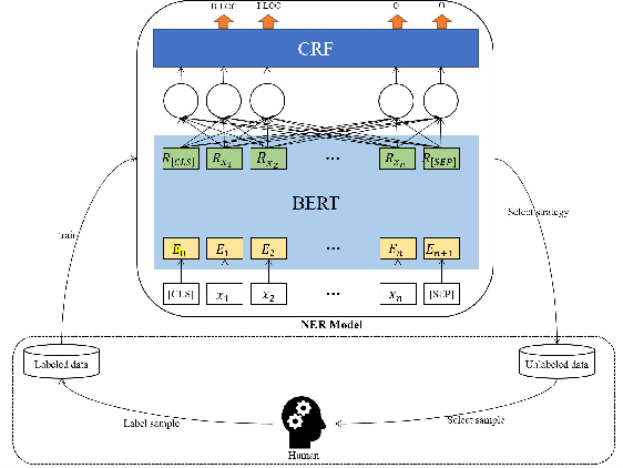 Figure 2 for LTP: A New Active Learning Strategy for CRF-Based Named Entity Recognition