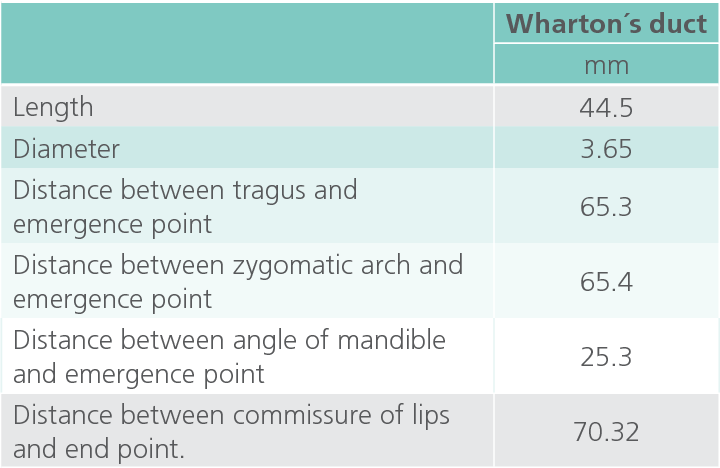 Table 1 From Anatomical Variation Of The Submandibular Gland Duct