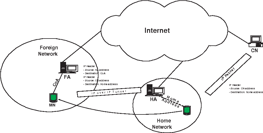 Adding Network Layer Intelligence To Mobile Receivers For Solving