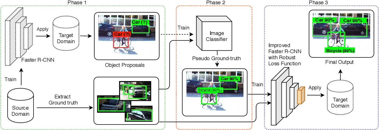 Figure 1 for A Robust Learning Approach to Domain Adaptive Object Detection