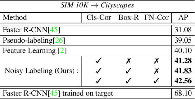Figure 2 for A Robust Learning Approach to Domain Adaptive Object Detection
