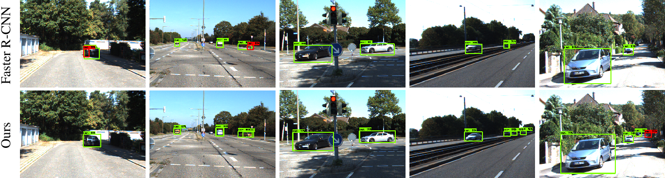 Figure 4 for A Robust Learning Approach to Domain Adaptive Object Detection