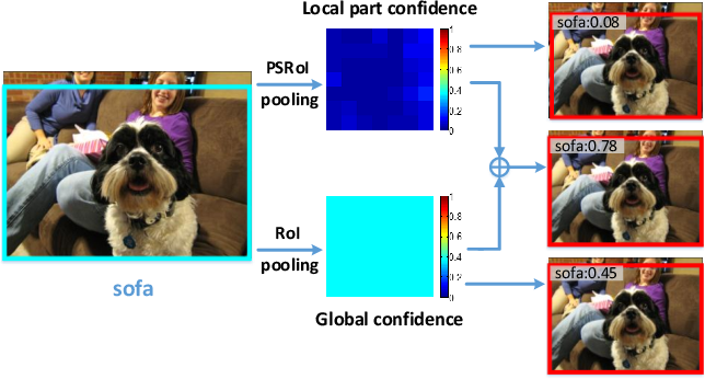 Figure 1 for CoupleNet: Coupling Global Structure with Local Parts for Object Detection