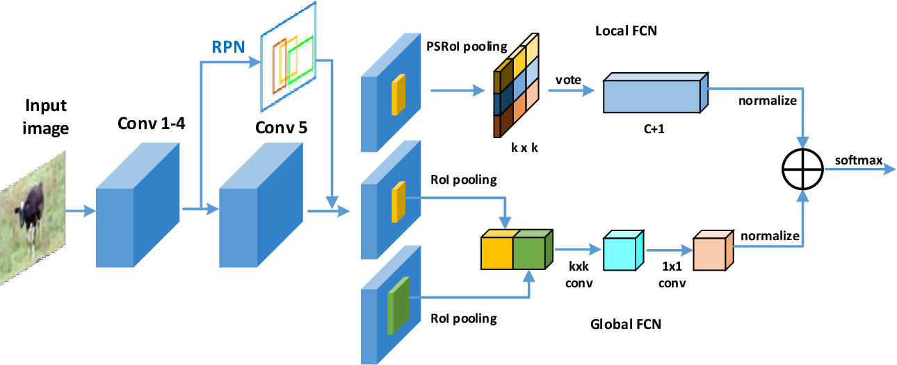 Figure 3 for CoupleNet: Coupling Global Structure with Local Parts for Object Detection