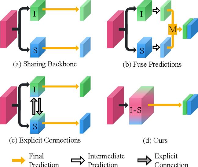Figure 1 for Single-shot Path Integrated Panoptic Segmentation