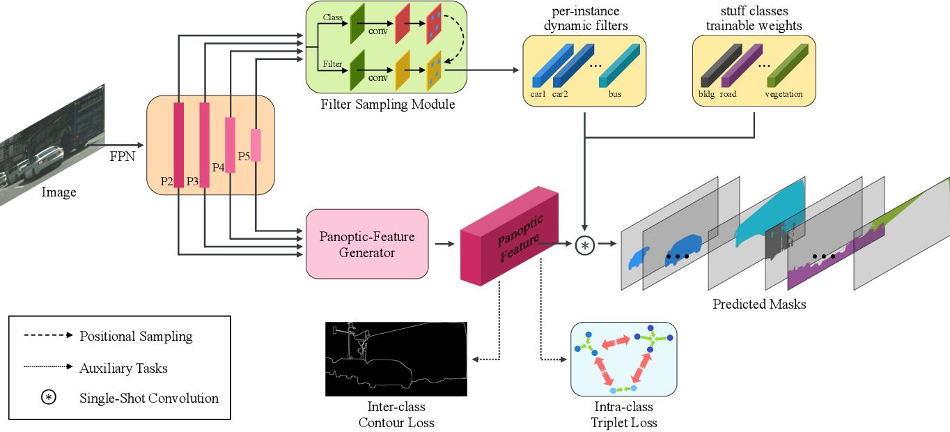 Figure 3 for Single-shot Path Integrated Panoptic Segmentation