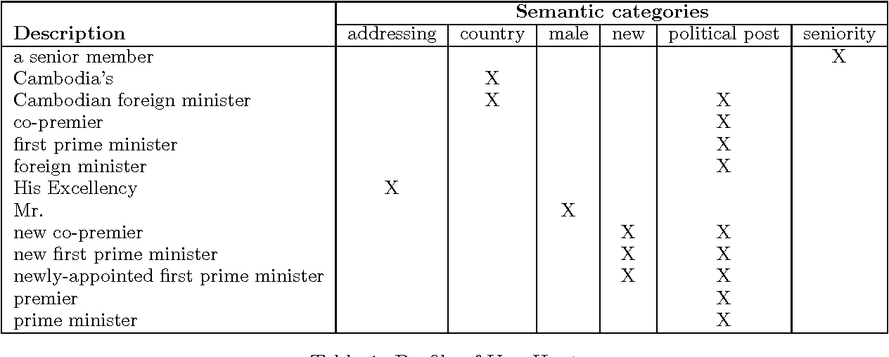 Figure 1 for Learning Correlations between Linguistic Indicators and Semantic Constraints: Reuse of Context-Dependent Descriptions of Entities