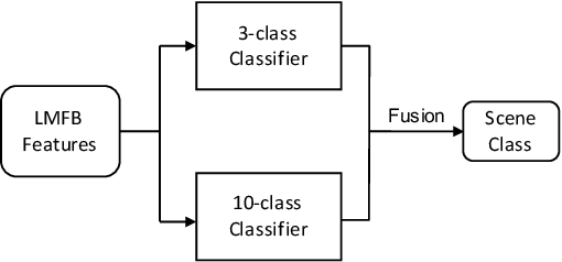Figure 1 for A Two-Stage Approach to Device-Robust Acoustic Scene Classification