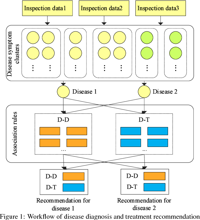 Figure 1 for A Disease Diagnosis and Treatment Recommendation System Based on Big Data Mining and Cloud Computing