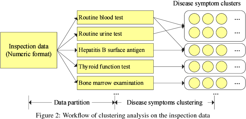 Figure 3 for A Disease Diagnosis and Treatment Recommendation System Based on Big Data Mining and Cloud Computing