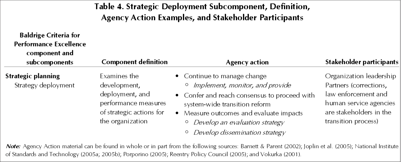 PDF] Planning for Quality: A Strategy for Reentry