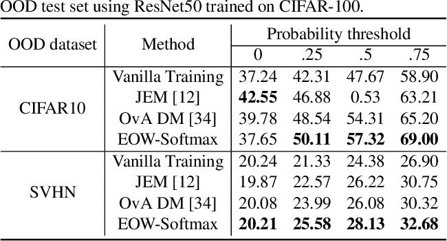 Figure 4 for Energy-Based Open-World Uncertainty Modeling for Confidence Calibration