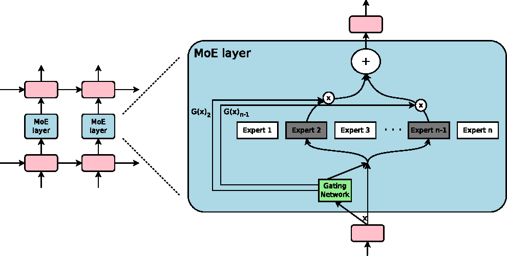 Figure 1 for Outrageously Large Neural Networks: The Sparsely-Gated Mixture-of-Experts Layer