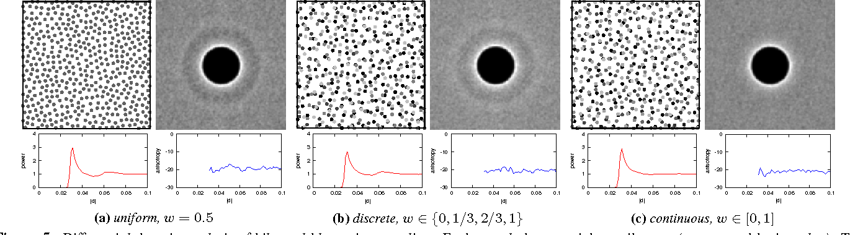 Figure 5 from Bilateral blue noise sampling - Semantic Scholar