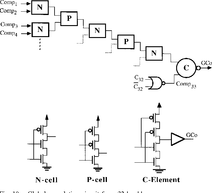 figure 10 from evaluation of three 32 bit cmos adders in dcvs logic F- number global pletion circuit for a 32 b adder