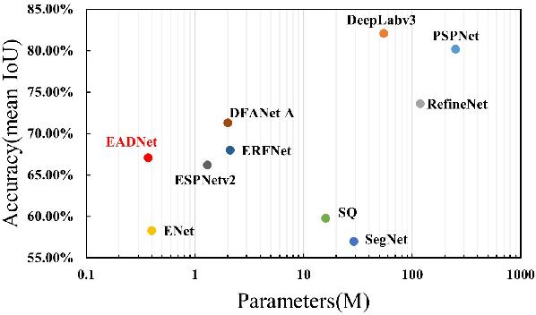 Figure 1 for EADNet: Efficient Asymmetric Dilated Network for Semantic Segmentation
