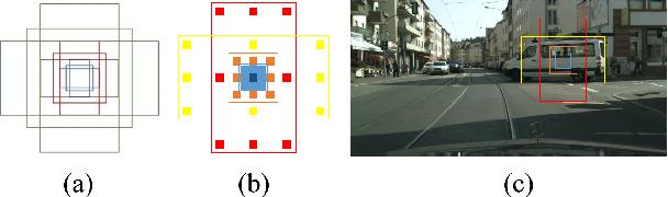 Figure 3 for EADNet: Efficient Asymmetric Dilated Network for Semantic Segmentation