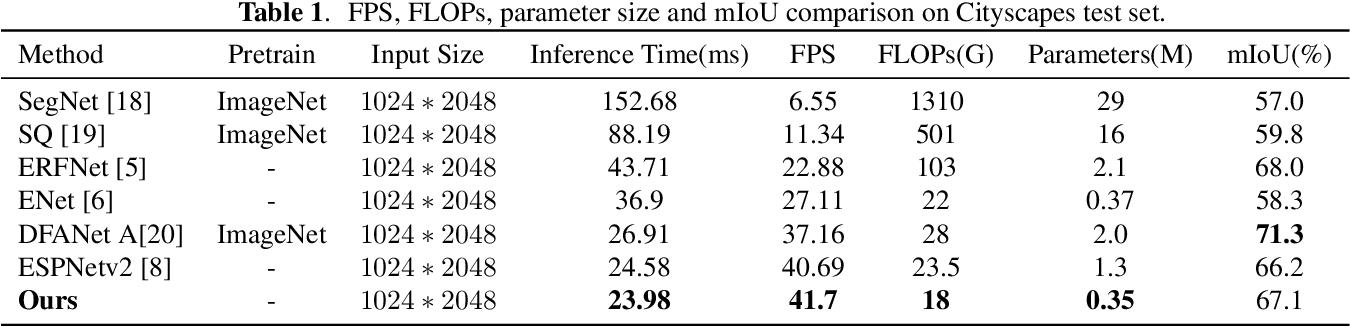 Figure 2 for EADNet: Efficient Asymmetric Dilated Network for Semantic Segmentation
