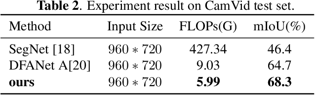 Figure 4 for EADNet: Efficient Asymmetric Dilated Network for Semantic Segmentation