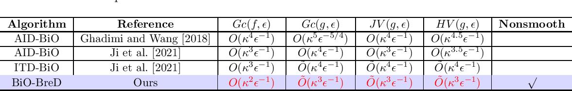 Figure 1 for Enhanced Bilevel Optimization via Bregman Distance