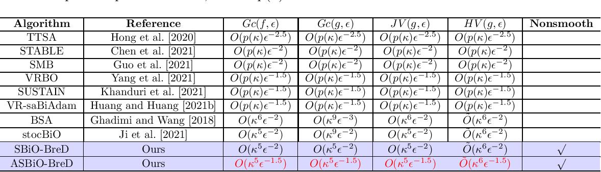 Figure 2 for Enhanced Bilevel Optimization via Bregman Distance