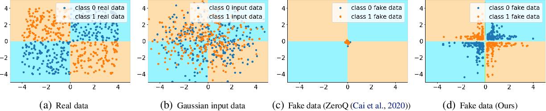 Figure 1 for Generative Low-bitwidth Data Free Quantization