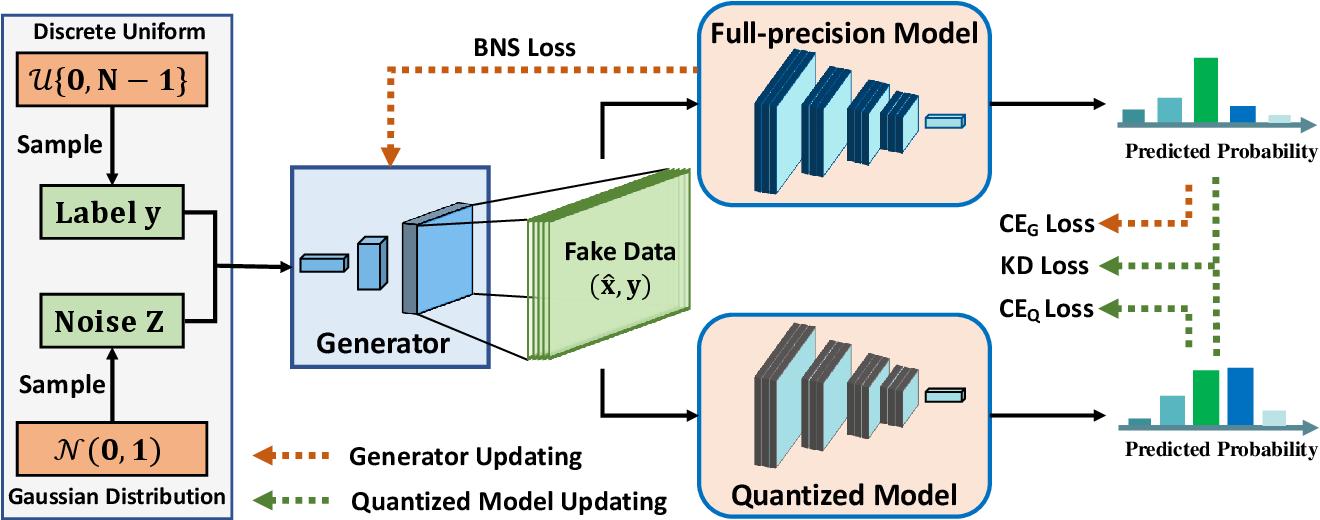 Figure 3 for Generative Low-bitwidth Data Free Quantization