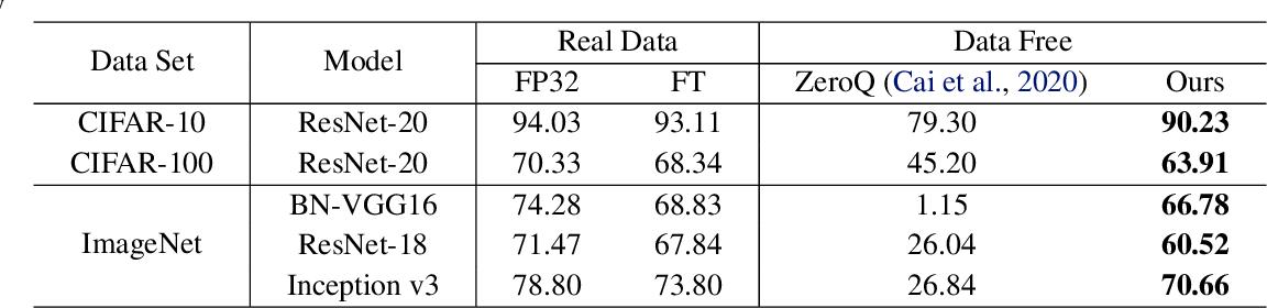 Figure 2 for Generative Low-bitwidth Data Free Quantization