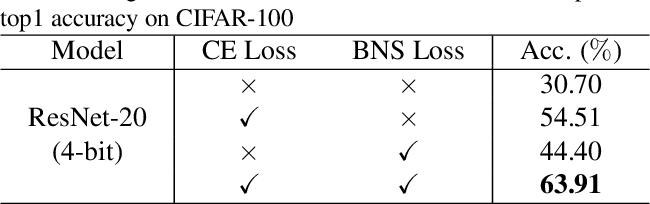 Figure 4 for Generative Low-bitwidth Data Free Quantization