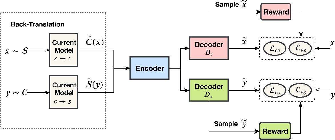 Figure 1 for Semi-Supervised Text Simplification with Back-Translation and Asymmetric Denoising Autoencoders