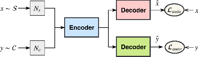 Figure 4 for Semi-Supervised Text Simplification with Back-Translation and Asymmetric Denoising Autoencoders