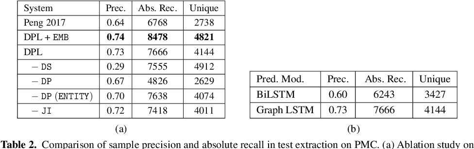 Figure 4 for Combining Probabilistic Logic and Deep Learning for Self-Supervised Learning