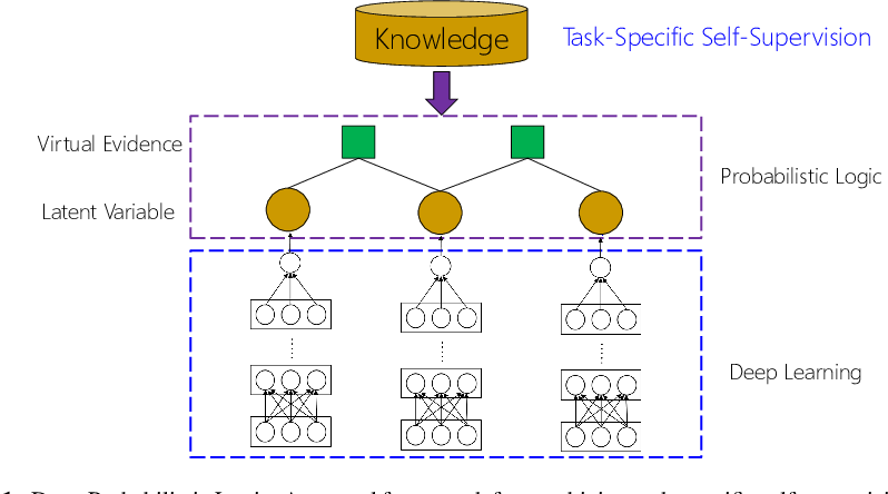 Figure 1 for Combining Probabilistic Logic and Deep Learning for Self-Supervised Learning