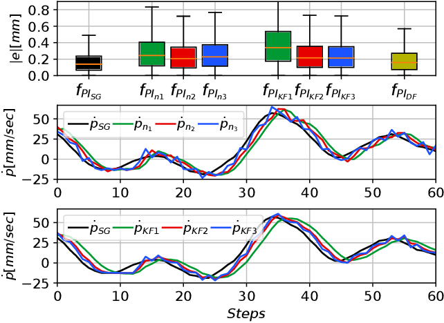 Figure 2 for Model-Based Reinforcement Learning for Physical Systems Without Velocity and Acceleration Measurements