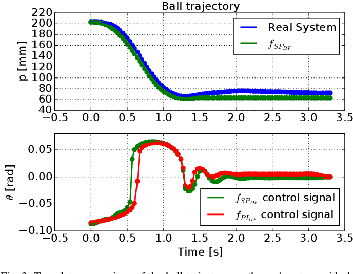 Figure 3 for Model-Based Reinforcement Learning for Physical Systems Without Velocity and Acceleration Measurements