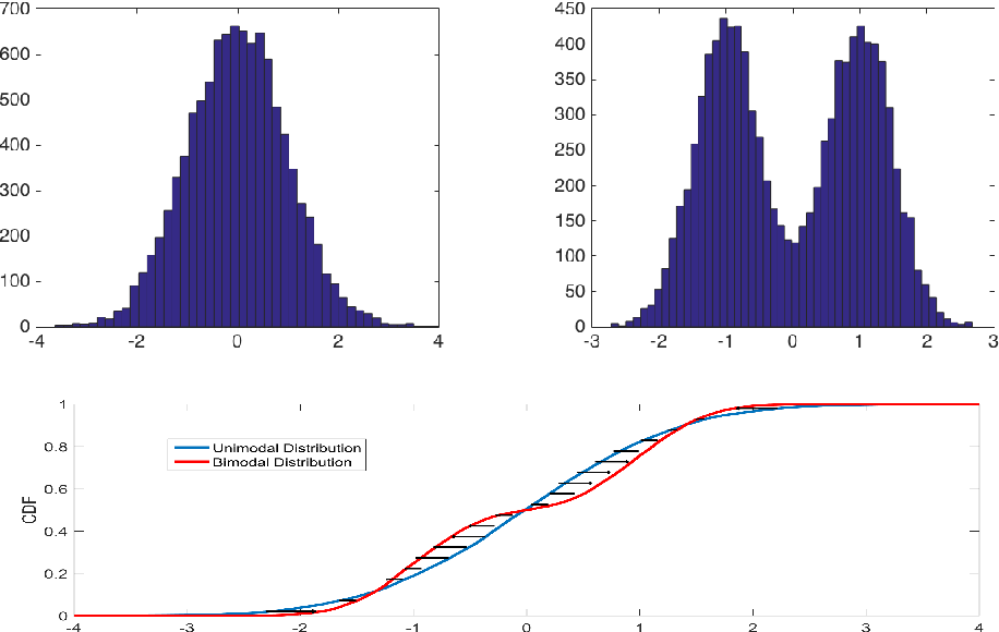 Figure 1 for People Mover's Distance: Class level geometry using fast pairwise data adaptive transportation costs