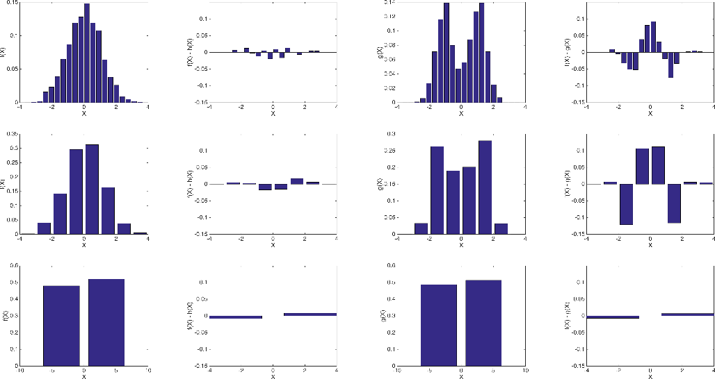 Figure 3 for People Mover's Distance: Class level geometry using fast pairwise data adaptive transportation costs