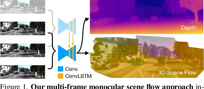 Figure 1 for Self-Supervised Multi-Frame Monocular Scene Flow
