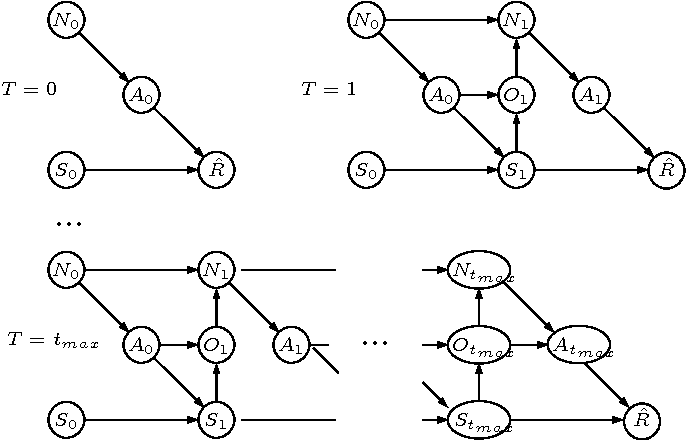 Figure 1 for Hierarchical POMDP Controller Optimization by Likelihood Maximization