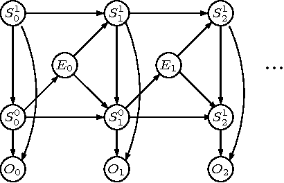 Figure 3 for Hierarchical POMDP Controller Optimization by Likelihood Maximization
