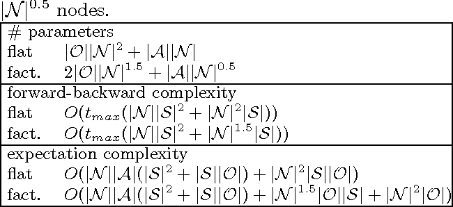 Figure 2 for Hierarchical POMDP Controller Optimization by Likelihood Maximization