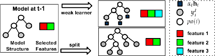 Figure 3 for Learning Dynamic Hierarchical Models for Anytime Scene Labeling