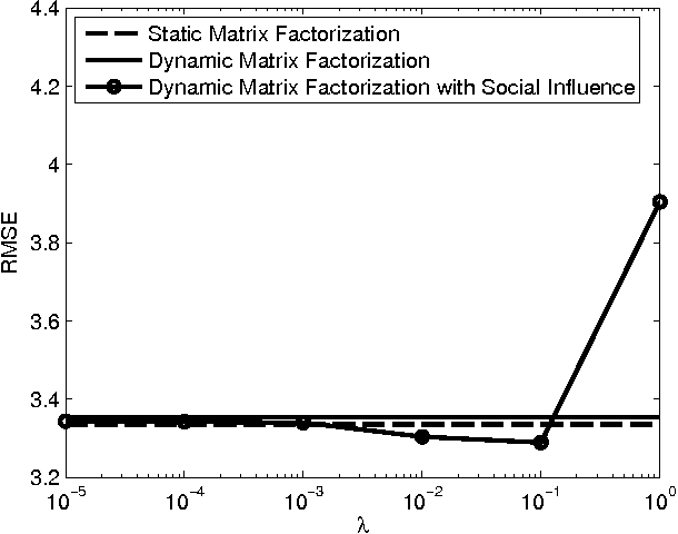 Figure 2 for Dynamic matrix factorization with social influence